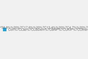 2010 General Election result in Broxbourne